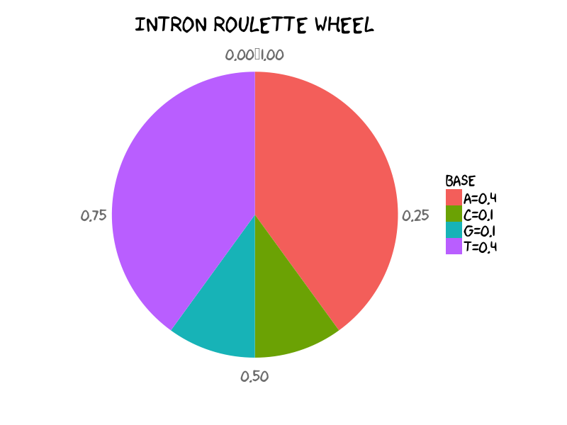 Roulette wheel matlab implementation - Best Slots